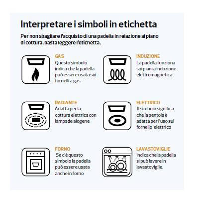 Simboli Piani Cottura Idee Immagine Mobili