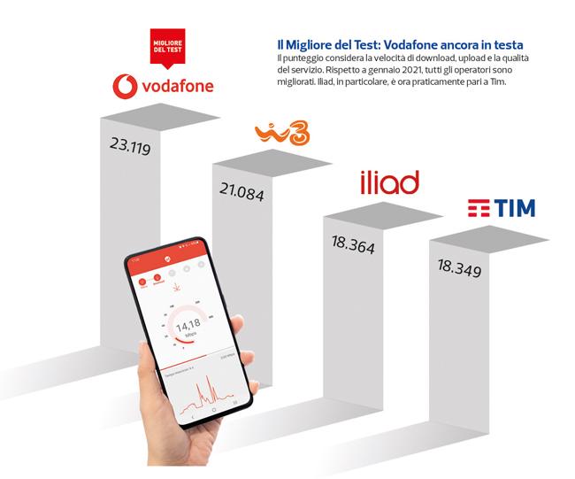 grafico qualità rete mobile