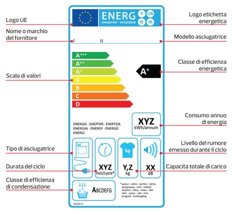 Esempio Di Etichetta Energetica Di Unu0027asciugatrice A Condensazione